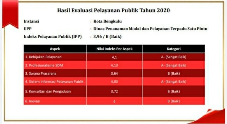 Table indeks berdasarkan data Kemenpan RB